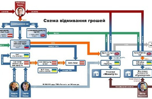 Все буде (в) Ліхтенштейн: конвертація української влади в  євро  вже відбулась
