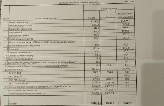 Стало відомо, скільки Львів платить за вивіз сміття (ДОКУМЕНТИ)