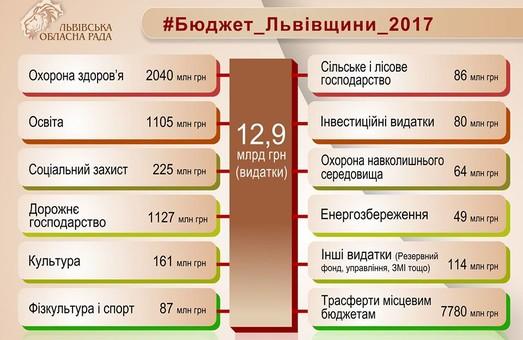 Львівщина отримала бюджет на 2017 рік