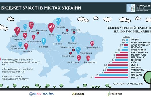 Незабаром у Львові відбудеться Форум місцевого самоврядування