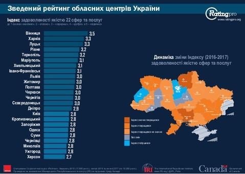 Львів'яни більше не задоволені місцевою владою