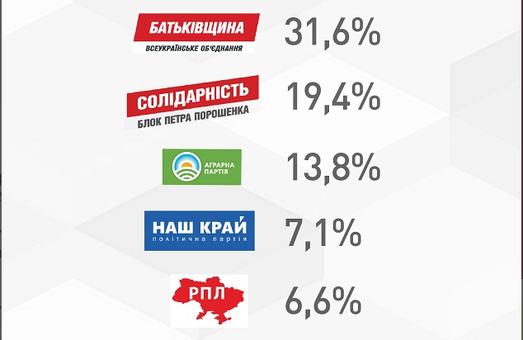 Підсумки виборів: народ обирає «Батьківщину»