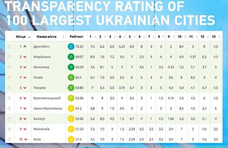 Дрогобич - найпрозоріше місто в Україні