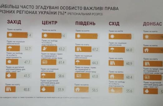 Які права українці вважають найважливішими. Оприлюднені дані соціології