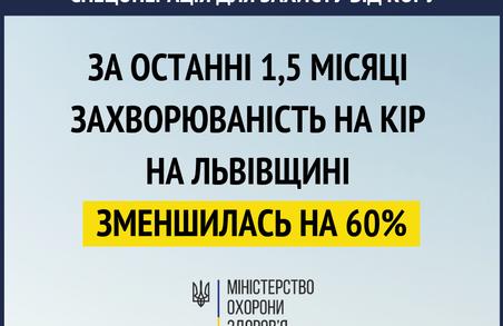 На Львівщині кількість хворих на кір зменшилася на 60%