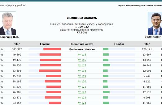 Сюрпризи виборів на Львівщині: найвища явка та неочікувані лідери