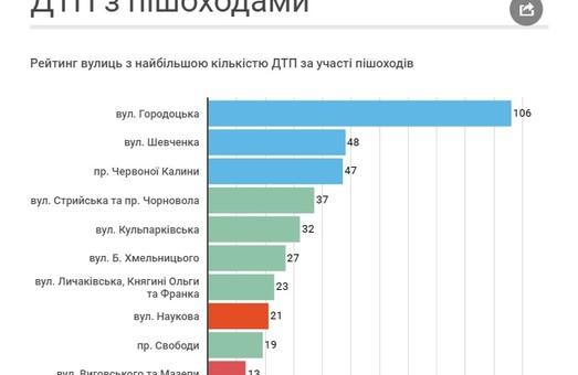 У Львові визначили 10 найнебезпечніших вулиць(інфографіка)