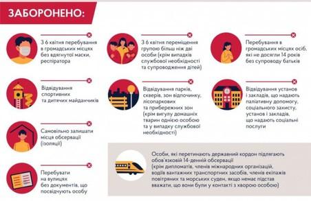 В Україні - нові жорсткіші обмежувальні заходи в боротьбі з COVID-19