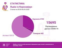 У Львові та області в суботу 5 вересня виявили 188 випадків COVID-19