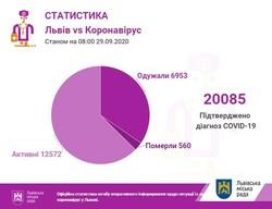 На Львівщині уже більше 20 тисяч випадків COVID-19, у понеділок вірус виявили іще у 169 осіб