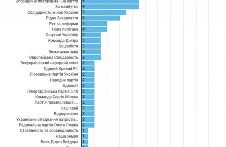 Склади ТВК на Шепетівщині активно тасуютВід початку роботи територіальних виборчих комісій на Хмельниччині й до 4 жовтня в їхньому складі відбулося 132 заміни. Про це свідчить аналіз ОПОРИ. Своїх представників змінювали 34 партії. Найчастіше вдавалися до