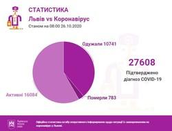 На Львівщині у неділю виявили іще 335 випадків COVID-19
