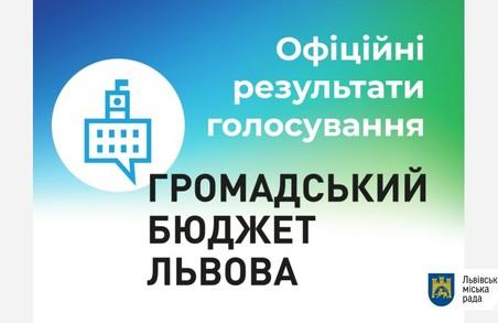У Львівській мерії повідомили перелік проектів-переможців Громадського бюджету-2021