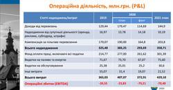 «Львівелектротранс» у 2021 році по проектам, шо фінансуються ЄБРР і ЄІБ, сплатить більше 130 мільйонів гривень