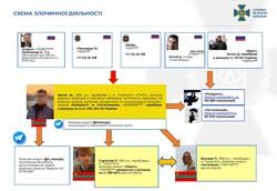 СБУ викрило мережу агентів російських спецслужб, які дестабілізували ситуацію в Україні через Telegram-канали