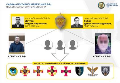 В Україні викрили агентурну мережу ФСБ, до якої входили колишні військові