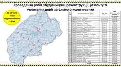 На Львівщині у 2021 році за кошти обласного бюджету відремонтують 14 кілометрів автодоріг